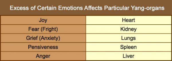 Emotions affecting organs